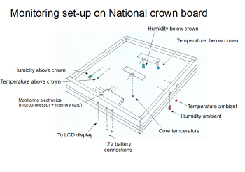 Crownboard diagram