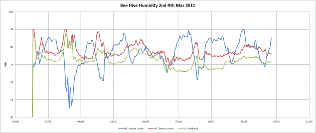 2nd-9th march 2011humidity.png